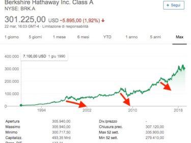 Berkshire Hathaway Andamento Quotazione