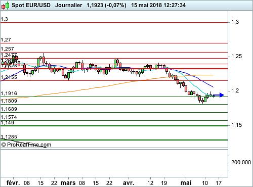 EUR/USD : L'effet Villeroy reste marginal sur la monnaie unique (©ProRealTime.com)
