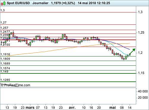 EUR/USD : Légitime rebond de contestation sur la paire Euro / Dollar (©ProRealTime.com)