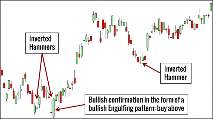 Charts Candlestick Explained