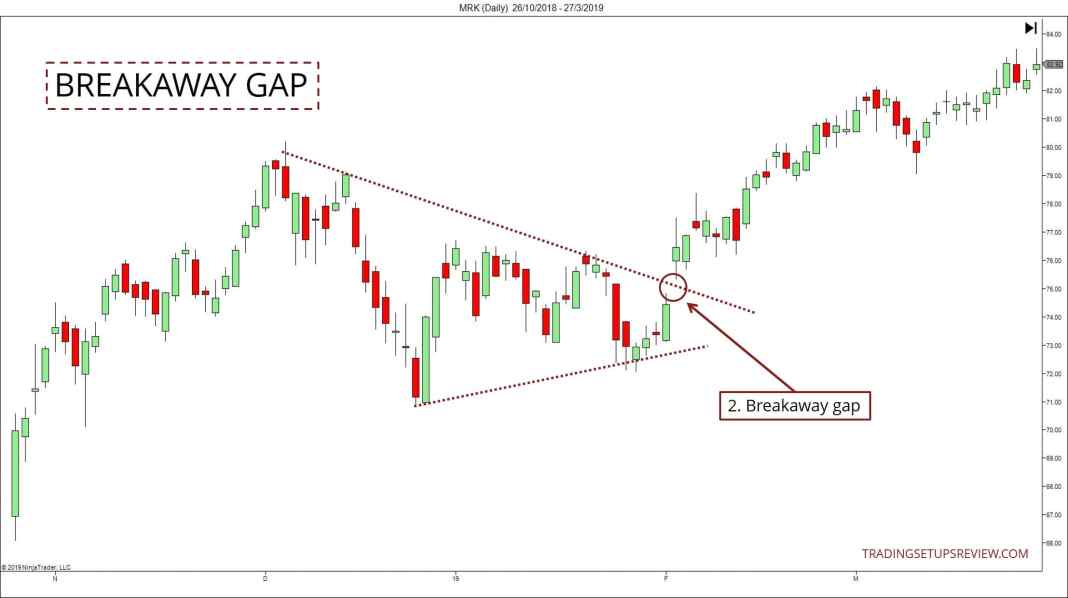The Complete Breakaway Gap Trading Guide
