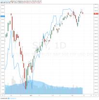 Divergence on SPY