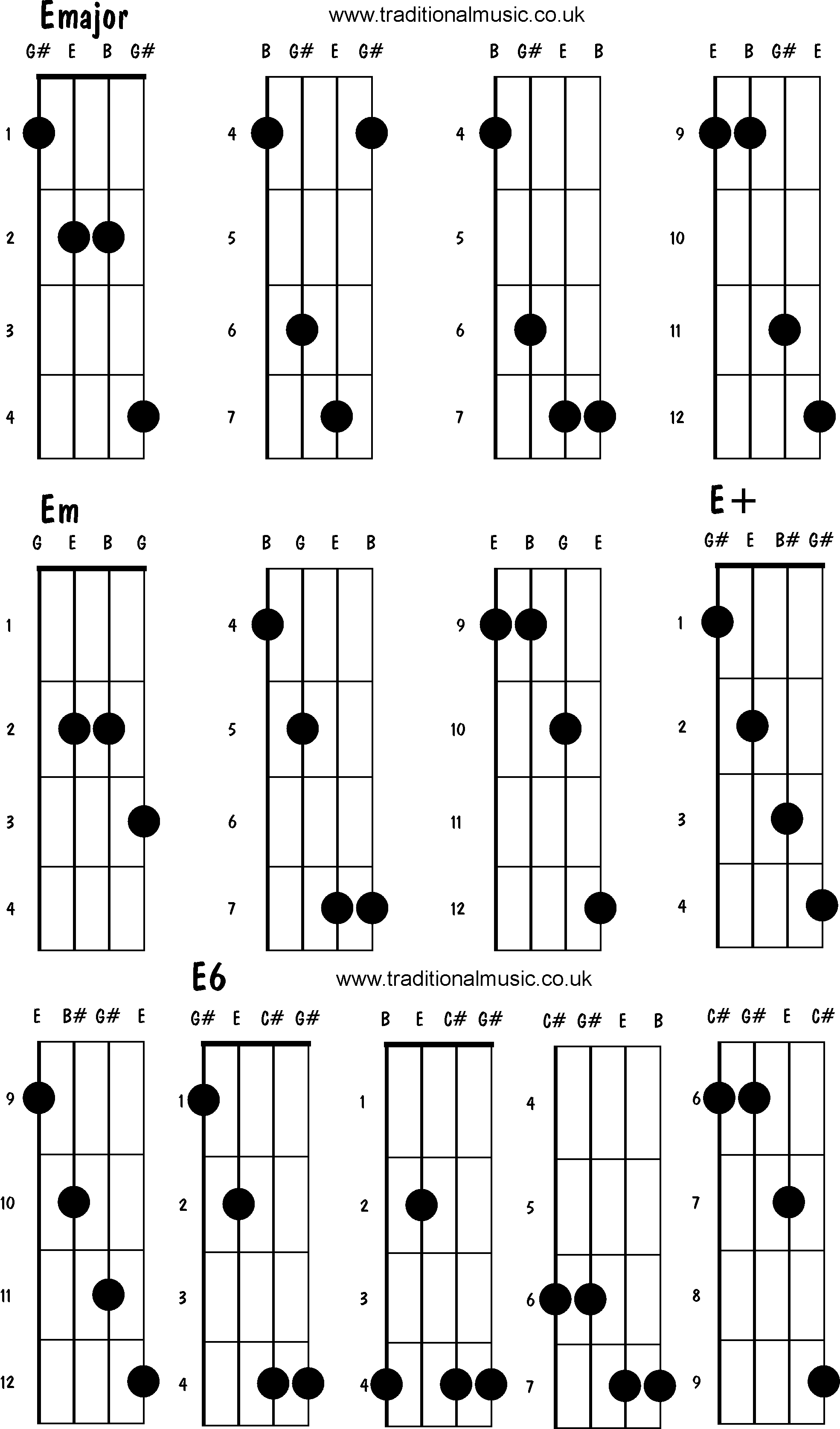 Mandolin Chords Advanced