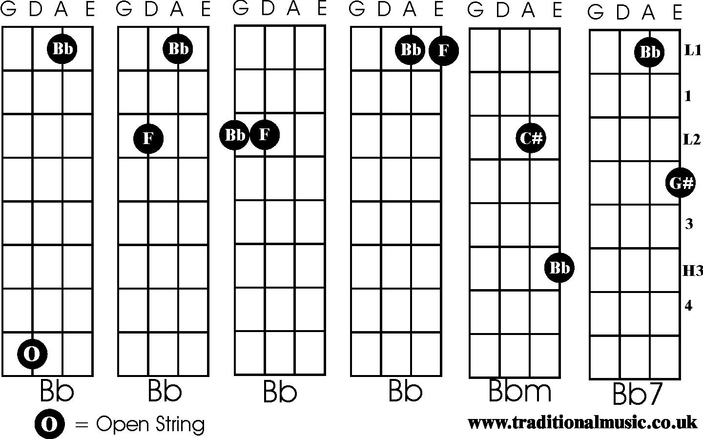 Violin Chord Chart