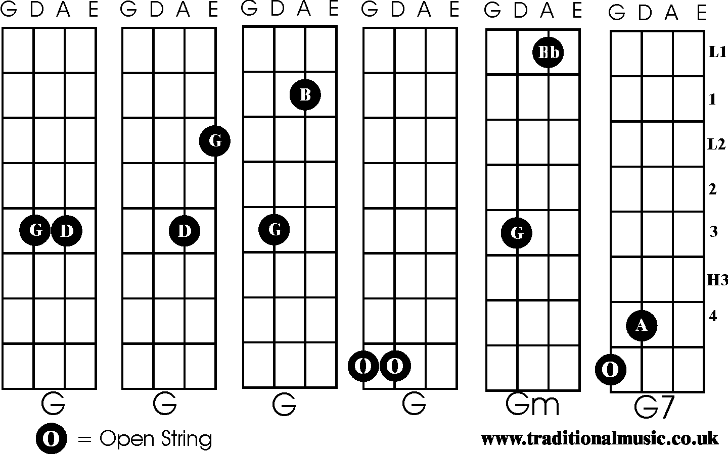 Chords For Fiddle G Gm G7