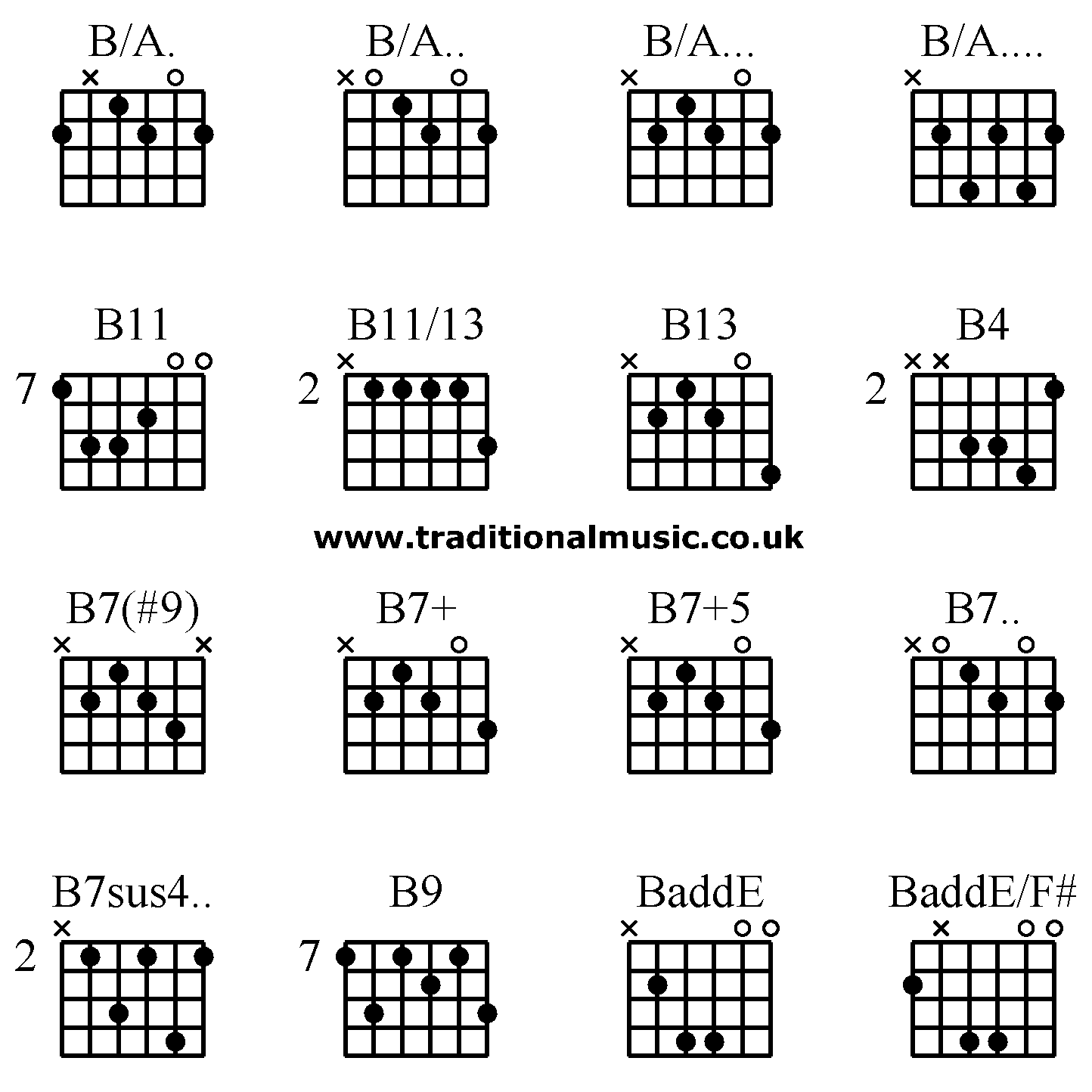 Guitar Chord B Dec 31 10 07 42 Picture Gallery