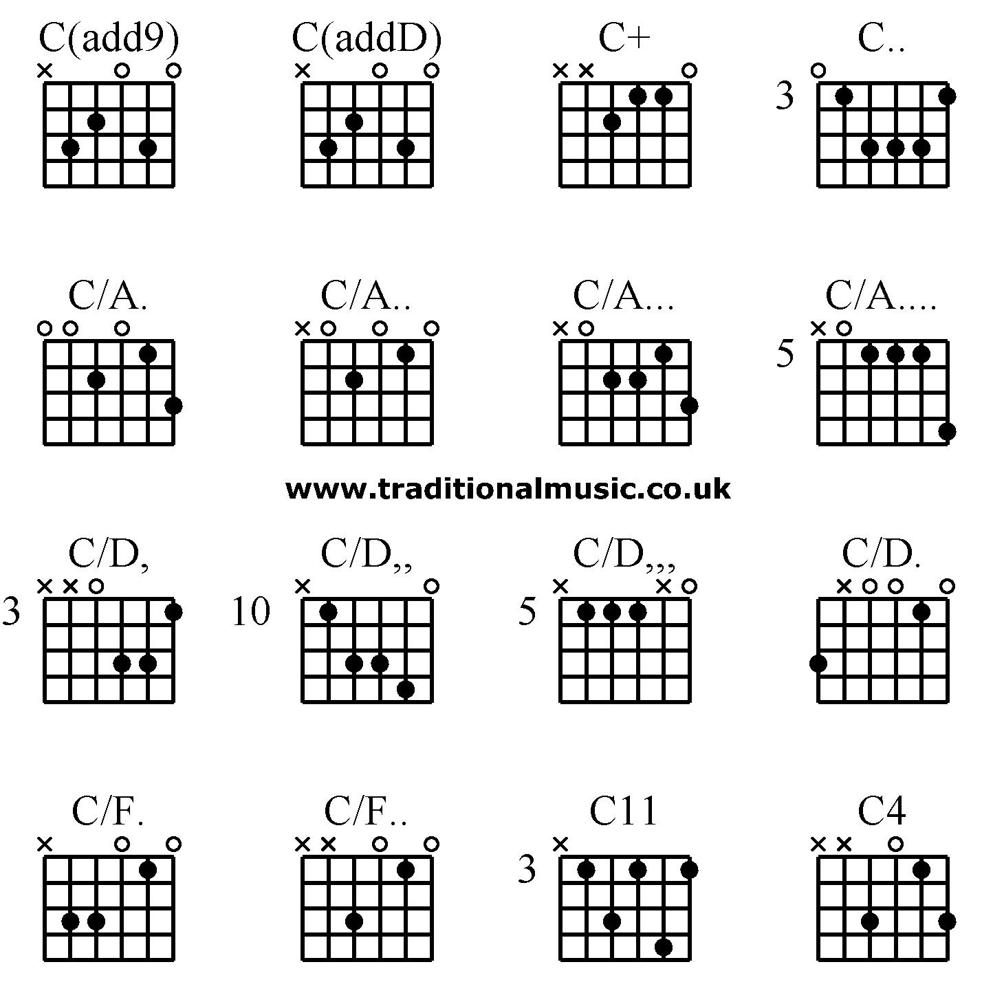 Guitar Chords Advanced