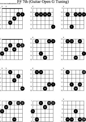 Chord diagrams for: Dobro F#7th