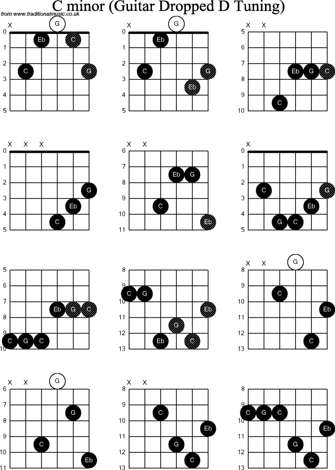 C Minor Guitar Chord Image collections - basic guitar chords finger ...