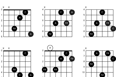 F Sharp Minor Guitar Chord Easy Image collections - guitar chords ...