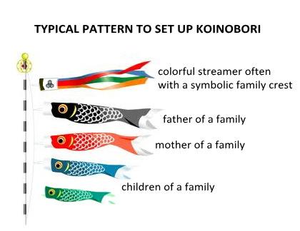 Immagine tratta da koinobori-japan.jp