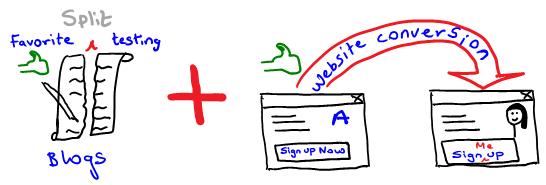 recommended split testing blogs