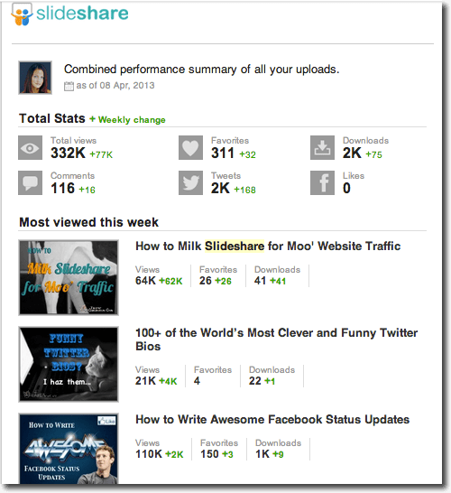 Slideshare new stats