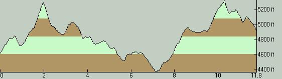 Rho Ridge Trail Elevation Profile