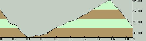 Schreiner Peak Trail Elevation Profile - West to East