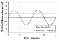 ACDC-diagram