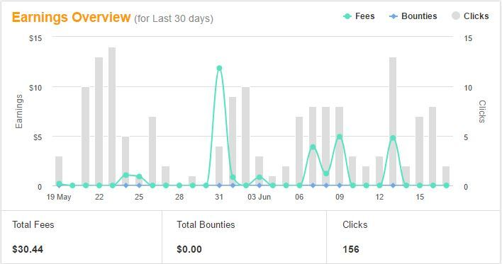 Behold, $30 in 30 days. Trust me, this is an improvement!