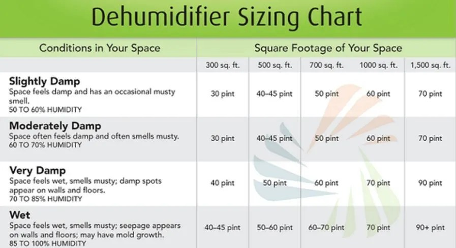 This handy chart will help you determine the size of the dehumidifier you need