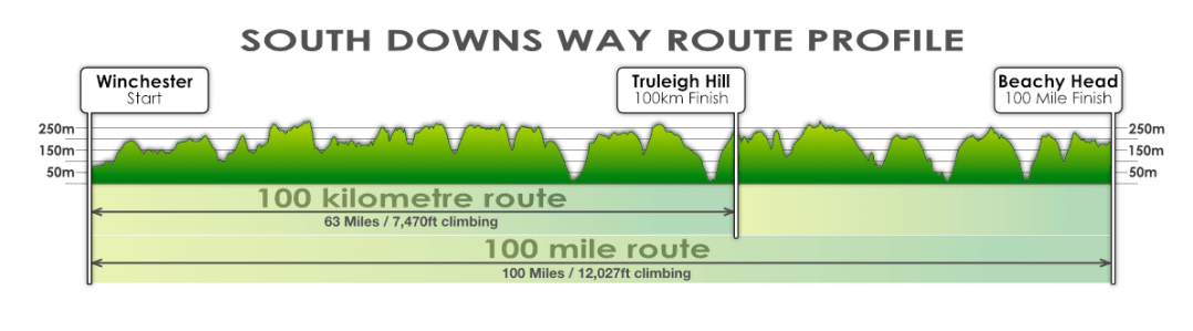 South Downs Century route profile