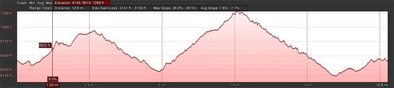 After all that climbing and rippin' downhill the most challenging part to me was that little itty bitty climb at the end. Ouch!
