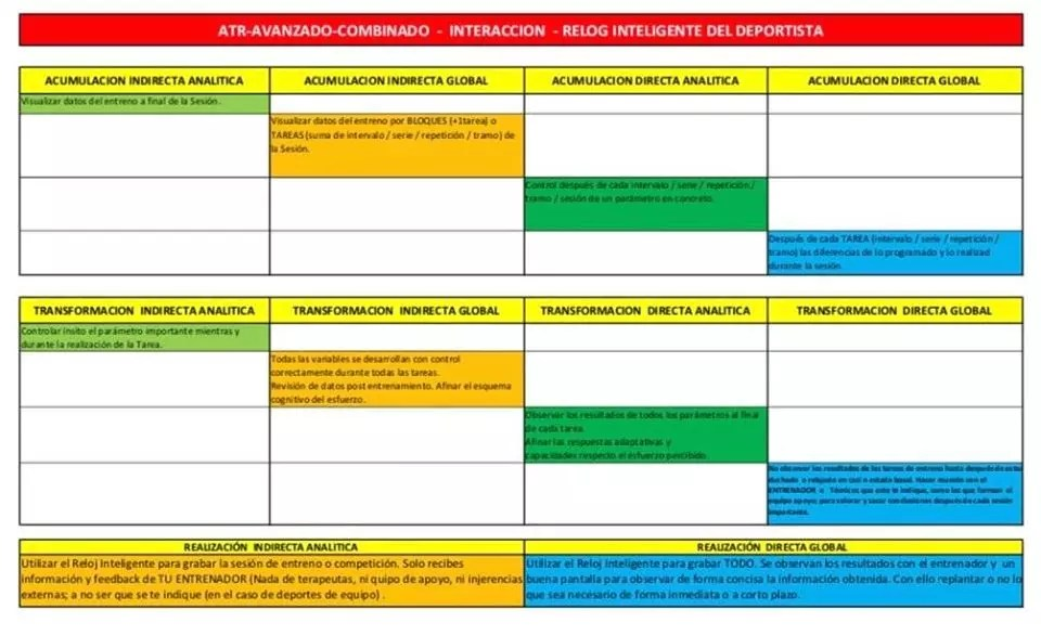 ATR-AVANZADO-COMBINADO (Sistema adaptado a los principios pedagógicos del deporte) - Monitorizar la carga