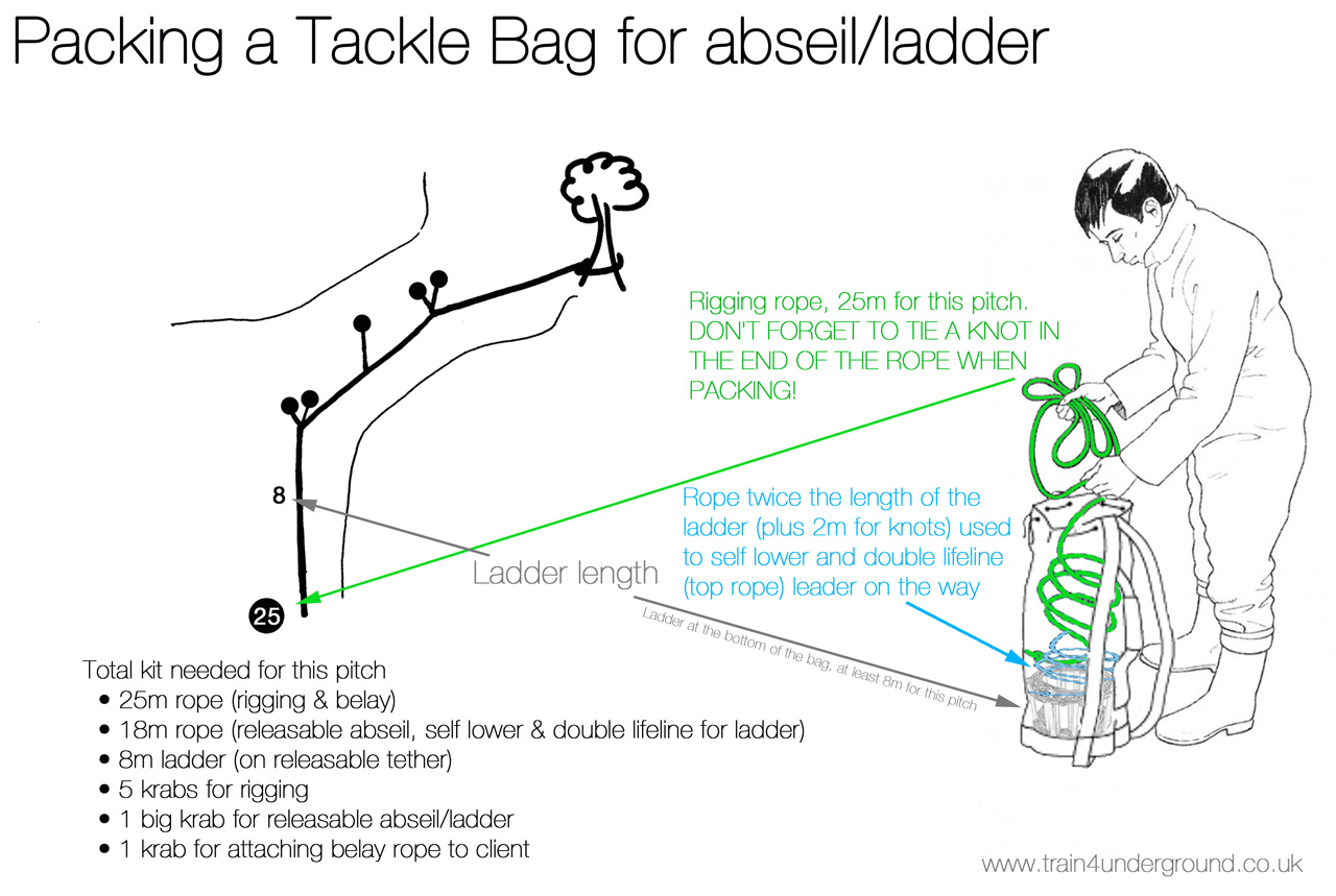 Pack a tackle bag for a pitch, abseil & ladder for group