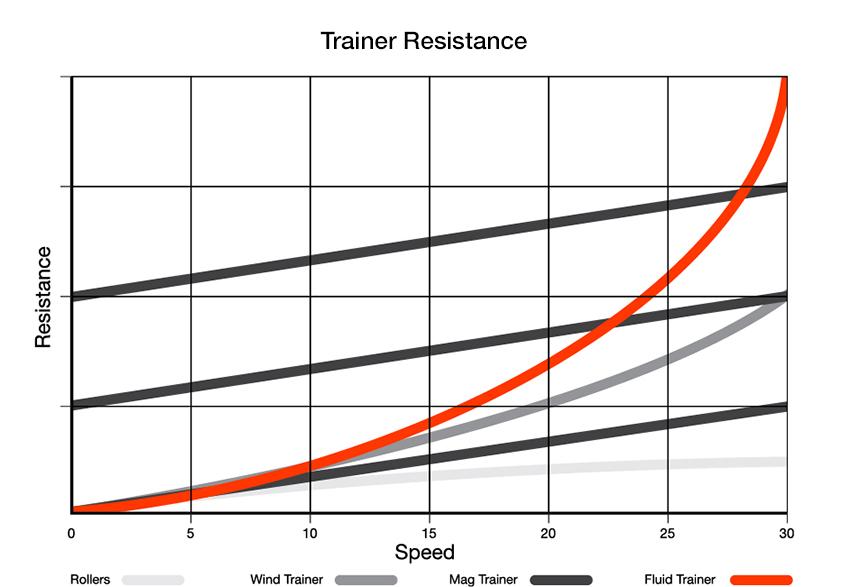 training_smart_resistance