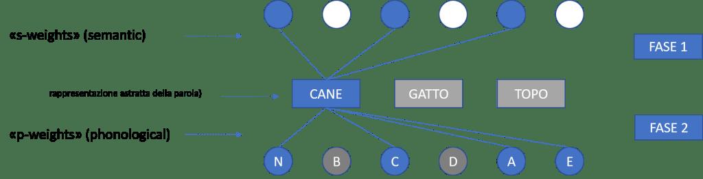 Il modello a due vie della denominazione