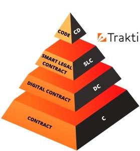 Trakti Smart Legal Contract