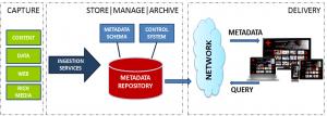 Metadata Convergance Platform
