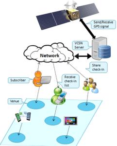 Geo-Social network