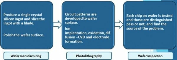 Semiconductor Fabrication Equipment