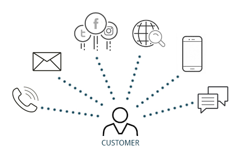 Improve Your Business Through Multichannel Customer