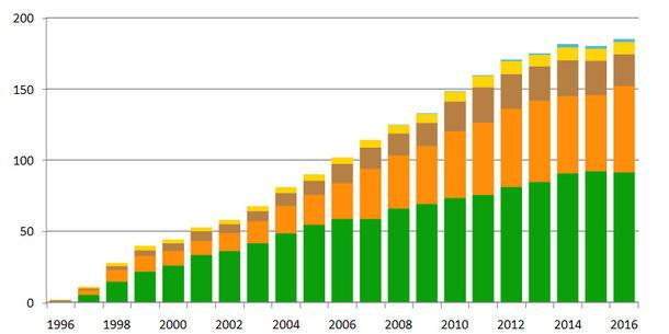 Anbau gv-Pflanzen weltweit 2016