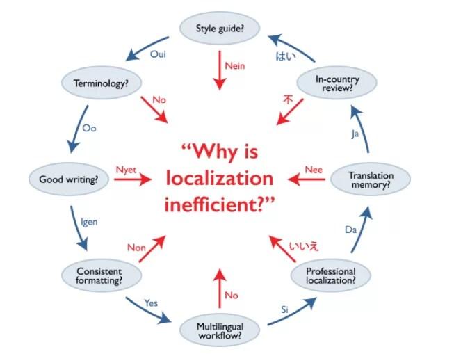 Localization