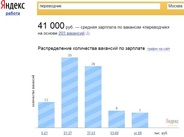 Работа удаленного переводчика москве фрилансеры для юбилея