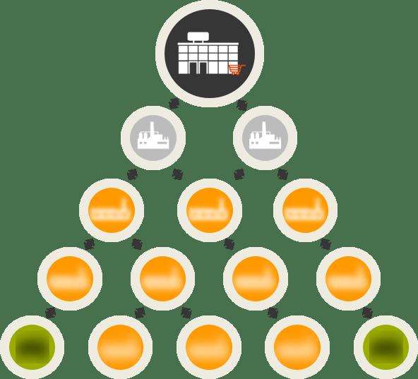 Supply Chain Barrier