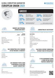 , Δημοσιεύθηκε το Παγκόσμιο Βαρόμετρο Διαφθοράς 2021 από την Διεθνή Διαφάνεια/ Τα στοιχεία για την Ελλάδα, INDEPENDENTNEWS