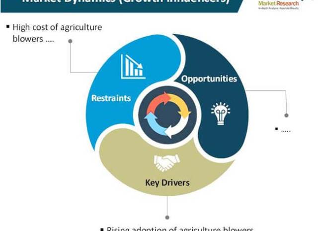 Agriculture Blowers Market