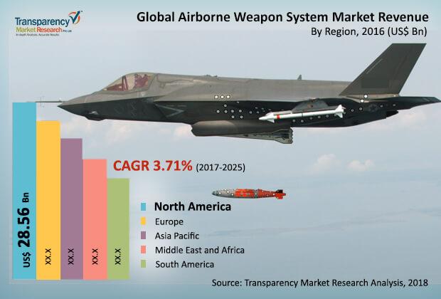 airborne weapon system market