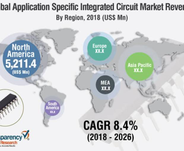 Application Specific Integrated Circuits Market