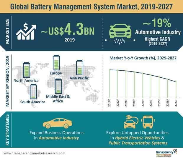 battery management system market infographic