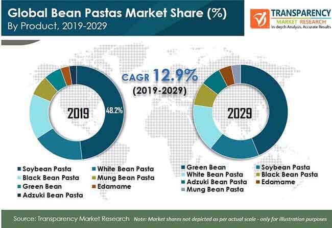 bean pastas market