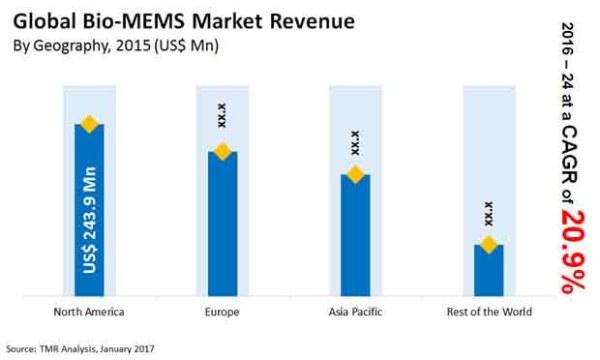Bio-MEMS Market