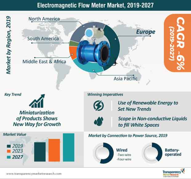 electromagnetic flow meter market infographic