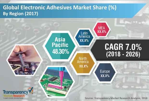 electronic-adhesives-market.jpg