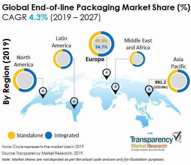 end of line packaging_market