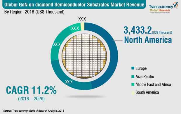 gan on diamond semiconductor substrates market