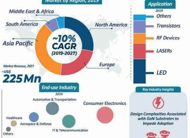 GaN Substrate Market