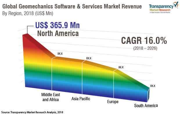 geomechanics software market